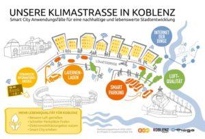 reallabor_klimastraße_koblenz